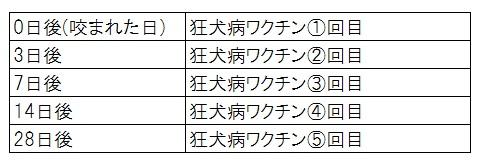 狂犬病バックパッカーに必要な予防接種を東京医科大学病院にて