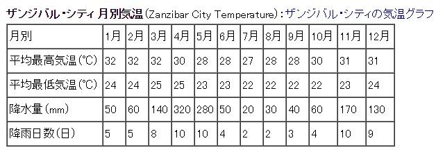 タンザニアザンジバル気候