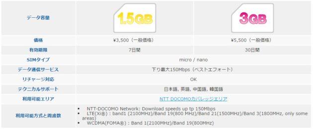 Wi-Ho! Data&Voice Prepaid SIM カード